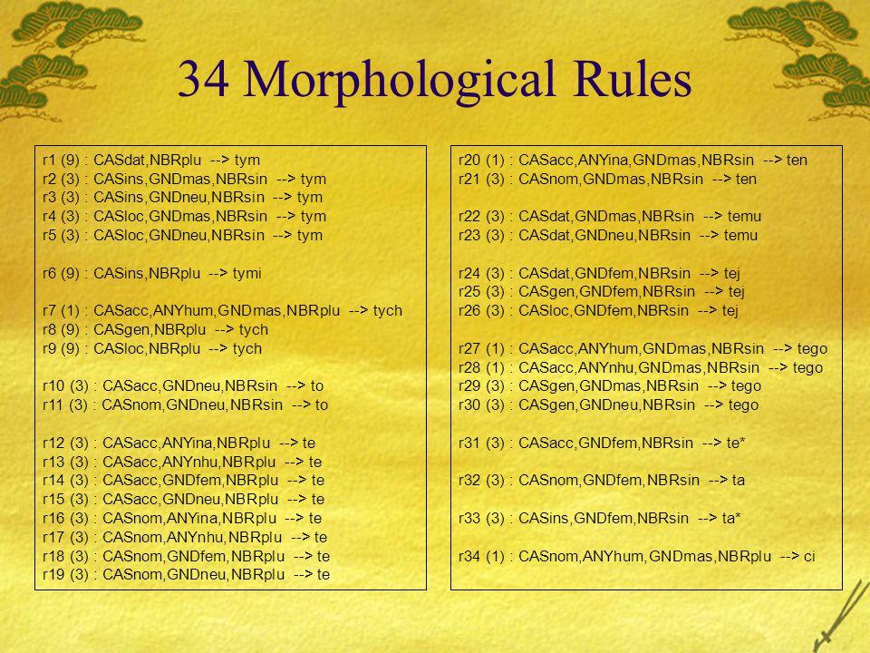 34 Morphological Rules r1 (9) : CASdat,NBRplu --> tym r2 (3) : CASins,GNDmas,NBRsin --> tym r3 (3) : CASins,GNDneu,NBRsin --> tym r4 (3) : CASloc,GNDmas,NBRsin --> tym r5 (3) : CASloc,GNDneu,NBRsin --> tym r6 (9) : CASins,NBRplu --> tymi r7 (1) : CASacc,ANYhum,GNDmas,NBRplu --> tych r8 (9) : CASgen,NBRplu --> tych r9 (9) : CASloc,NBRplu --> tych r10 (3) : CASacc,GNDneu,NBRsin --> to r11 (3) : CASnom,GNDneu,NBRsin --> to r12 (3) : CASacc,ANYina,NBRplu --> te r13 (3) : CASacc,ANYnhu,NBRplu --> te r14 (3) : CASacc,GNDfem,NBRplu --> te r15 (3) : CASacc,GNDneu,NBRplu --> te r16 (3) : CASnom,ANYina,NBRplu --> te r17 (3) : CASnom,ANYnhu,NBRplu --> te r18 (3) : CASnom,GNDfem,NBRplu --> te r19 (3) : CASnom,GNDneu,NBRplu --> te r20 (1) : CASacc,ANYina,GNDmas,NBRsin --> ten r21 (3) : CASnom,GNDmas,NBRsin --> ten r22 (3) : CASdat,GNDmas,NBRsin --> temu r23 (3) : CASdat,GNDneu,NBRsin --> temu r24 (3) : CASdat,GNDfem,NBRsin --> tej r25 (3) : CASgen,GNDfem,NBRsin --> tej r26 (3) : CASloc,GNDfem,NBRsin --> tej r27 (1) : CASacc,ANYhum,GNDmas,NBRsin --> tego r28 (1) : CASacc,ANYnhu,GNDmas,NBRsin --> tego r29 (3) : CASgen,GNDmas,NBRsin --> tego r30 (3) : CASgen,GNDneu,NBRsin --> tego r31 (3) : CASacc,GNDfem,NBRsin --> te* r32 (3) : CASnom,GNDfem,NBRsin --> ta r33 (3) : CASins,GNDfem,NBRsin --> ta* r34 (1) : CASnom,ANYhum,GNDmas,NBRplu --> ci