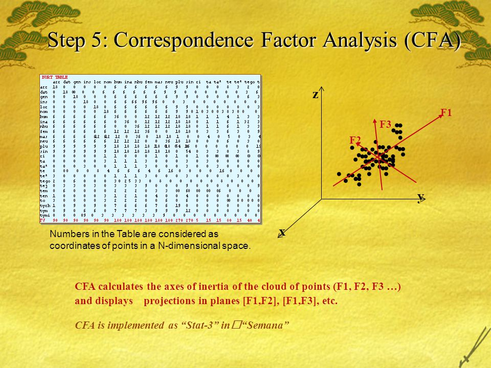 Step 5: Correspondence Factor Analysis (CFA) Numbers in the Table are considered as coordinates of points in a N-dimensional space.