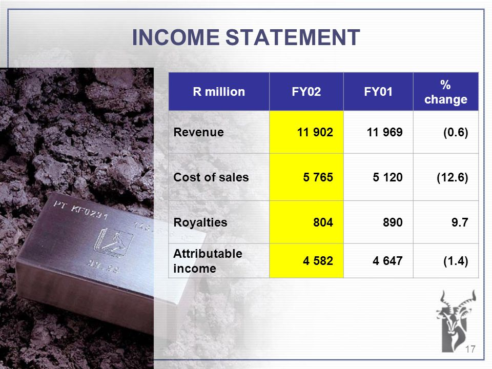 17 INCOME STATEMENT R millionFY02FY01 % change Revenue11 90211 969(0.6) Cost of sales5 7655 120(12.6) Royalties8048909.7 Attributable income 4 5824 647(1.4)