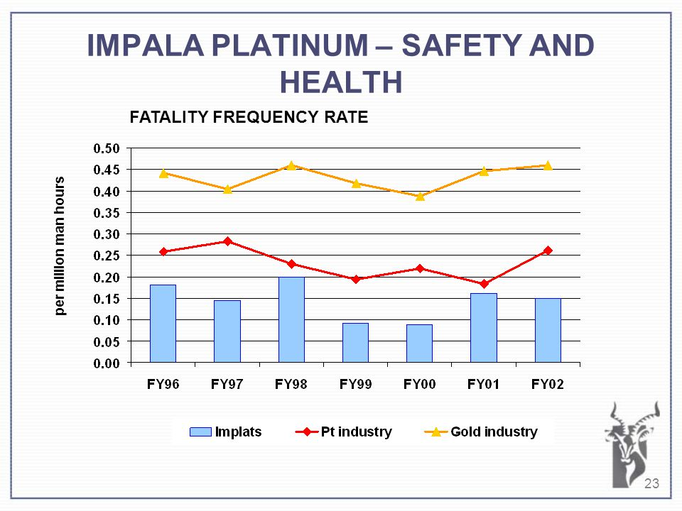 23 IMPALA PLATINUM – SAFETY AND HEALTH per million man hours FATALITY FREQUENCY RATE