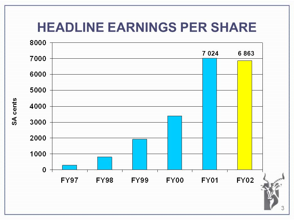 3 HEADLINE EARNINGS PER SHARE 7 024 6 863 SA cents