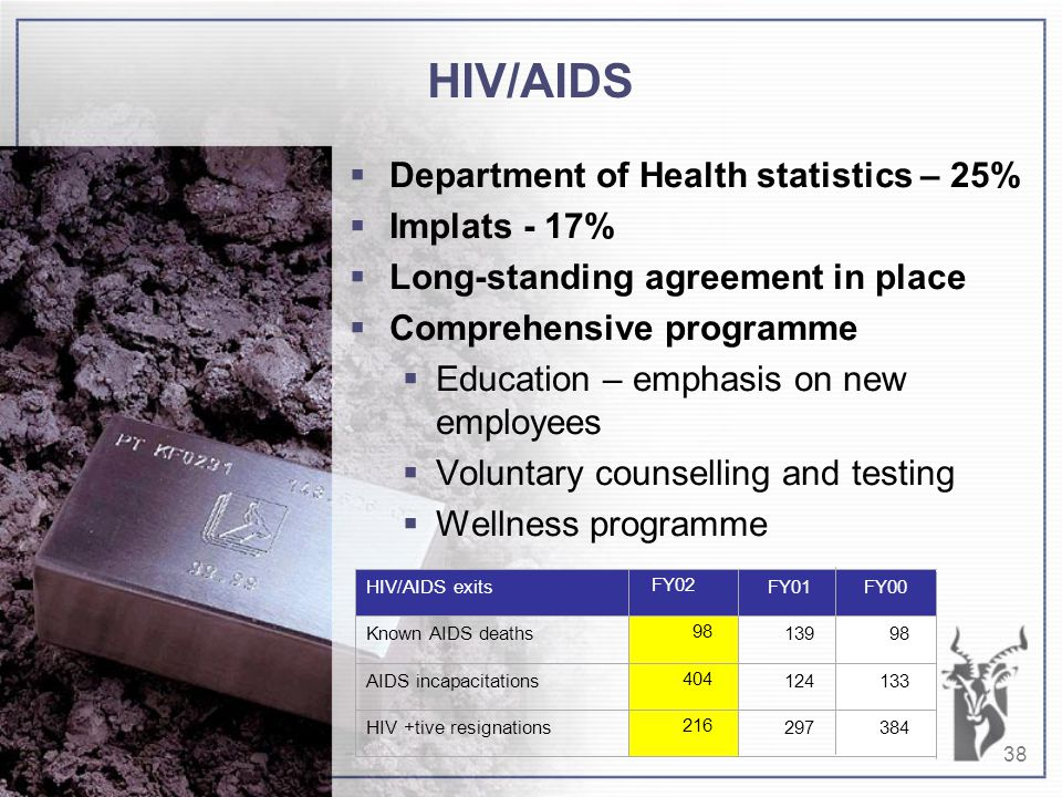38 HIV/AIDS  Department of Health statistics – 25%  Implats - 17%  Long-standing agreement in place  Comprehensive programme  Education – emphasis on new employees  Voluntary counselling and testing  Wellness programme HIV +tive resignations297384 124133AIDS incapacitations 13998Known AIDS deaths FY01FY00HIV/AIDS exits 216 404 98 FY02