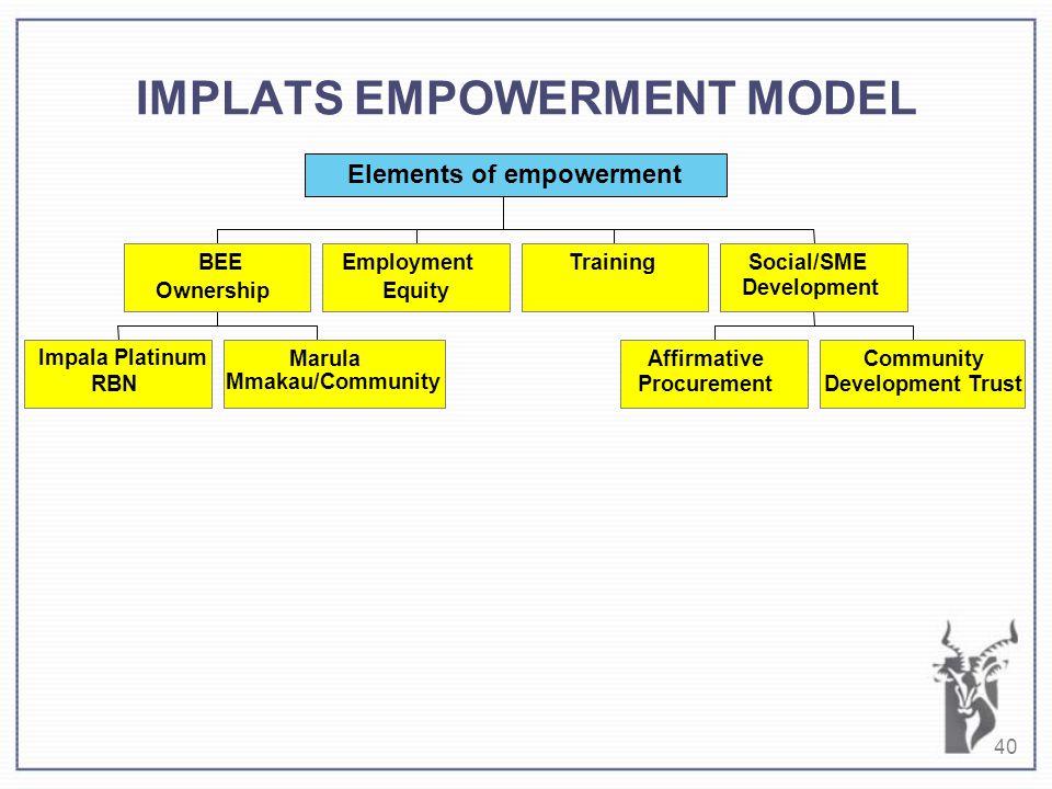40 IMPLATS EMPOWERMENT MODEL Impala Platinum RBN Marula Mmakau/Community BEE Ownership Employment Equity Training Affirmative Procurement Community Development Trust Social/SME Development Elements of empowerment