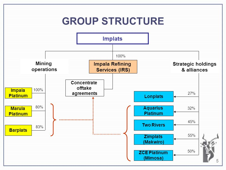 5 GROUP STRUCTURE Implats 100% 83% 80% Concentrate offtake agreements 100% Lonplats Aquarius Platinum Two Rivers Zimplats (Makwiro) ZCE Platinum (Mimosa) 27% 32% 45% 55% 50% Impala Refining Services (IRS) Mining operations Strategic holdings & alliances Impala Platinum Marula Platinum Barplats