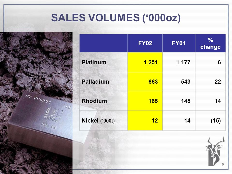 8 SALES VOLUMES ('000oz) FY02FY01 % change Platinum1 2511 1776 Palladium66354322 Rhodium16514514 Nickel ('000t) 1214(15)