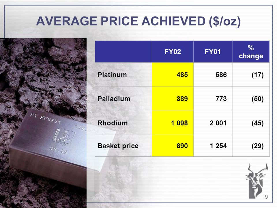 9 AVERAGE PRICE ACHIEVED ($/oz) FY02FY01 % change Platinum485586(17) Palladium389773(50) Rhodium1 0982 001(45) Basket price8901 254(29)