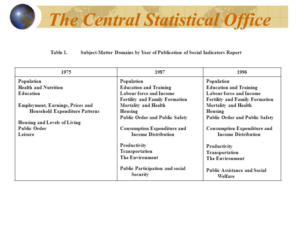 The Central Statistical Office Table 1.Subject-Matter Domains by Year of Publication of Social Indicators Report 197519871996 Population Health and Nu