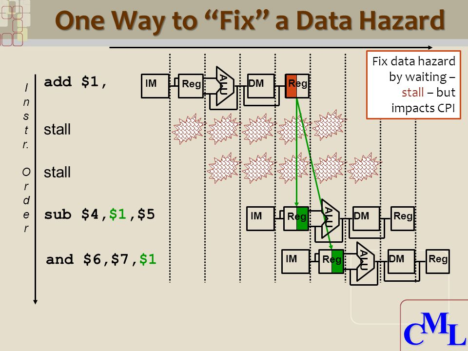 """CML CML stall One Way to """"Fix"""" a Data Hazard I n s t r. O r d e r add $1, ALU IM Reg DMReg sub $4,$1,$5 and $6,$7,$1 ALU IM Reg DMReg ALU IM Reg DMReg"""