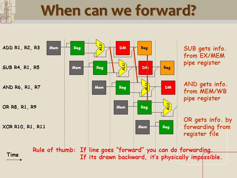 CML When can we forward? ALU RegMemDMReg ALU RegMemDMReg ALU RegMemDM RegMem Time ADD R1, R2, R3 SUB R4, R1, R5 AND R6, R1, R7 OR R8, R1, R9 XOR R10,