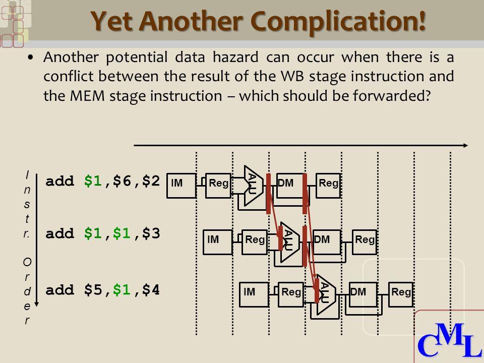 CML CML Yet Another Complication! I n s t r. O r d e r add $1,$6,$2 ALU IM Reg DMReg add $1,$1,$3 add $5,$1,$4 ALU IM Reg DMReg ALU IM Reg DMReg Anoth