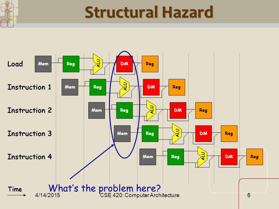 CML Structural Hazard ALU RegMemDMReg ALU RegMemDMReg ALU RegMemDMReg ALU RegMemDMReg Time ALU RegMemDMReg Load Instruction 1 Instruction 2 Instruction 3 Instruction 4 What's the problem here.