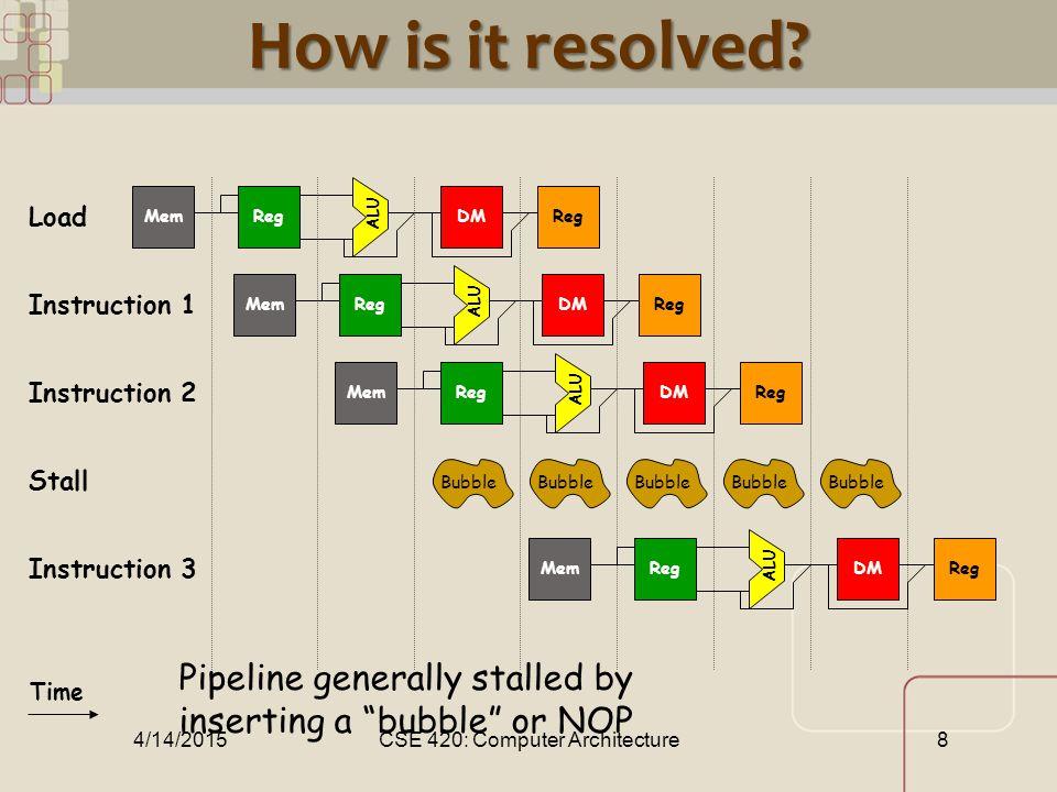 CML How is it resolved? ALU RegMemDMReg ALU RegMemDMReg ALU RegMemDMReg Time ALU RegMemDMReg Load Instruction 1 Instruction 2 Stall Instruction 3 Bubb