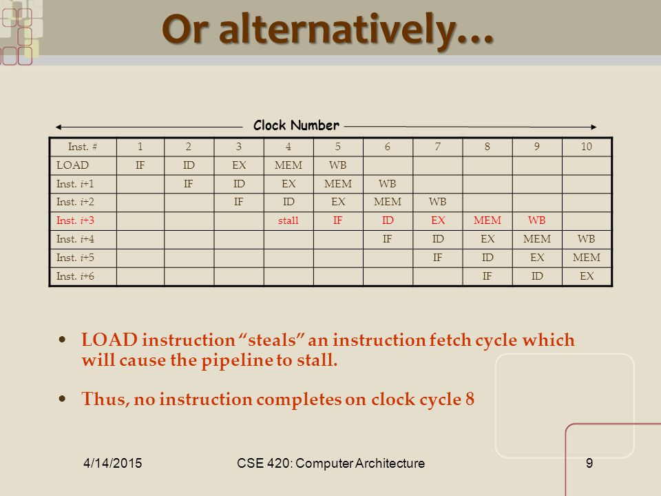 CML CML 4/14/2015CSE 420: Computer Architecture 10 Example: Dual-port vs.