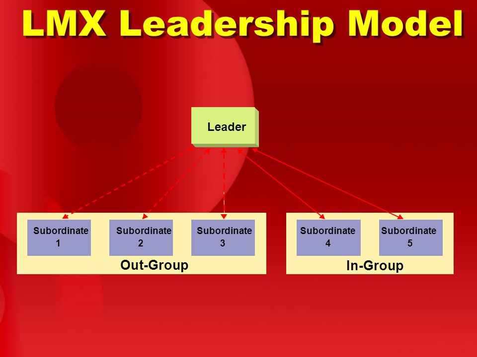 LMX Leadership Model Leader Subordinate 1 2 3 4 5 Out-Group In-Group
