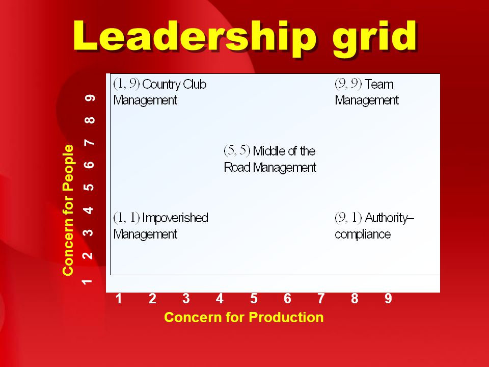 Leadership grid 1 2 3 4 5 6 7 8 9 Concern for Production Concern for People