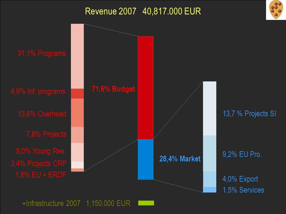 1,8% EU + ERDF Revenue 2007 40,817.000 EUR 9,2% EU Pro.