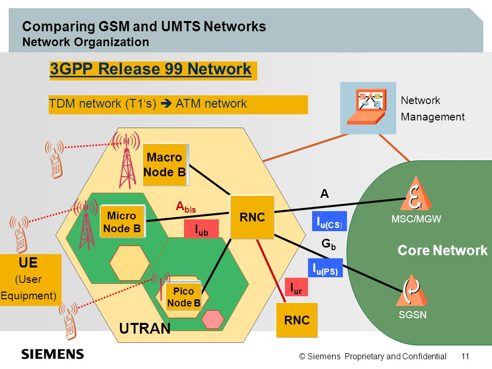 © Siemens Proprietary and Confidential 11 Comparing GSM and UMTS Networks Network Organization A UTRAN MSC/MGW SGSN Core Network GbGb Network Manageme