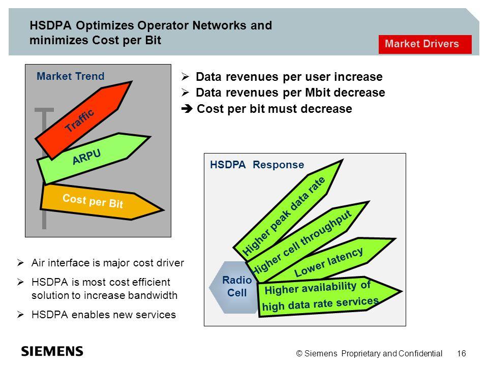 © Siemens Proprietary and Confidential 16 HSDPA Optimizes Operator Networks and minimizes Cost per Bit Cost per Bit ARPU Traffic Market Trend Market D