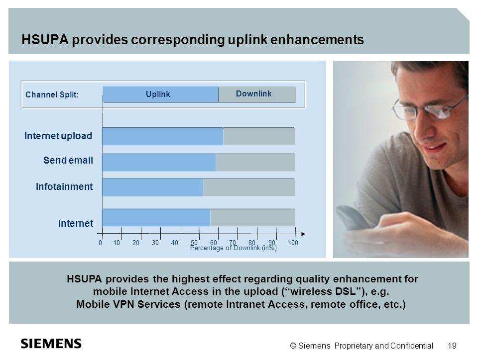 © Siemens Proprietary and Confidential 19 HSUPA provides corresponding uplink enhancements Downlink Uplink Percentage of Downlink (in%) 01020304050607