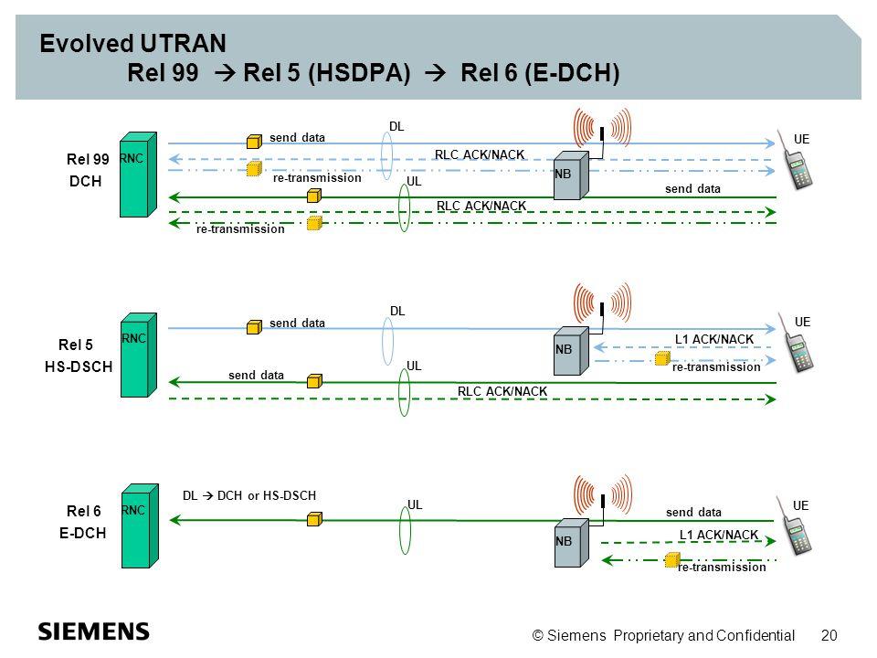 © Siemens Proprietary and Confidential 20 Evolved UTRAN Rel 99  Rel 5 (HSDPA)  Rel 6 (E-DCH) re-transmission RLC ACK/NACK DL send data UL send data