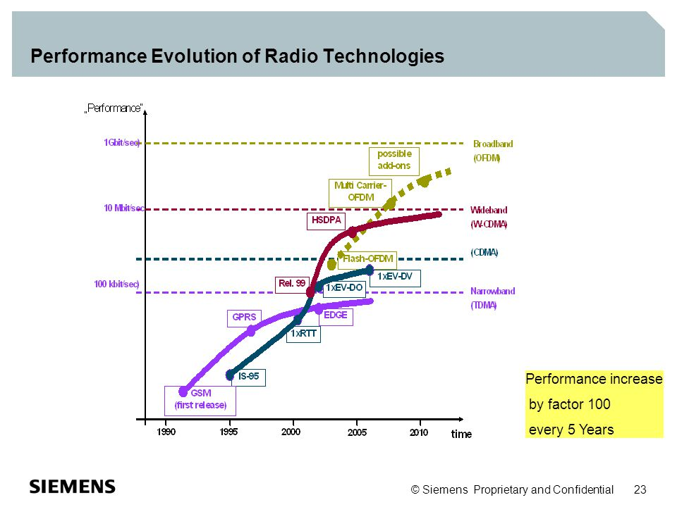 © Siemens Proprietary and Confidential 23 Performance Evolution of Radio Technologies Performance increase by factor 100 every 5 Years