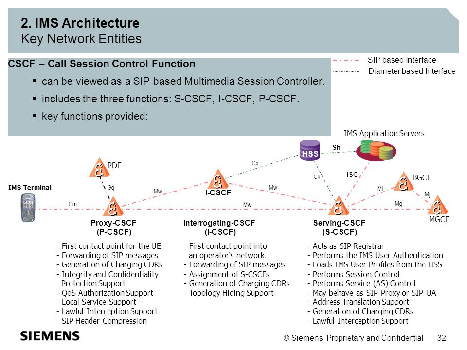 © Siemens Proprietary and Confidential 32 2. IMS Architecture Key Network Entities CSCF – Call Session Control Function  can be viewed as a SIP based