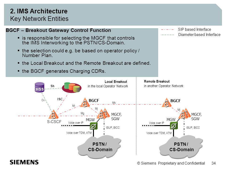 © Siemens Proprietary and Confidential 34 2. IMS Architecture Key Network Entities BGCF – Breakout Gateway Control Function  is responsible for selec