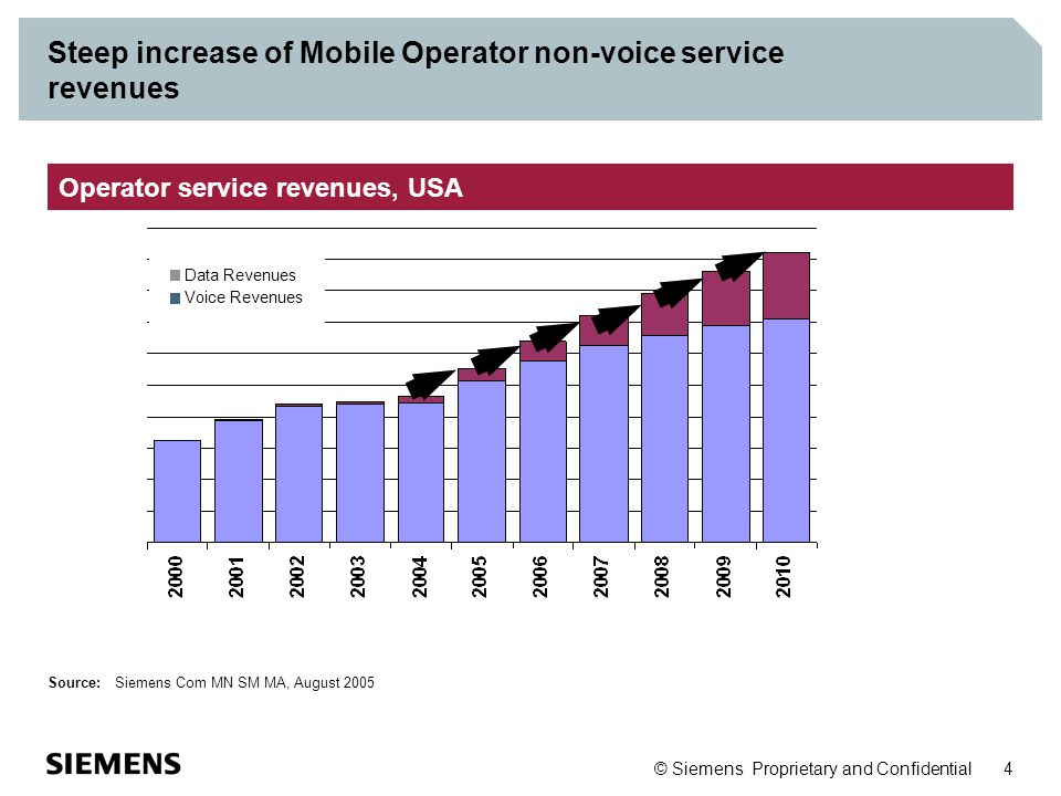 © Siemens Proprietary and Confidential 4 Steep increase of Mobile Operator non-voice service revenues Operator service revenues, USA Source: Siemens C