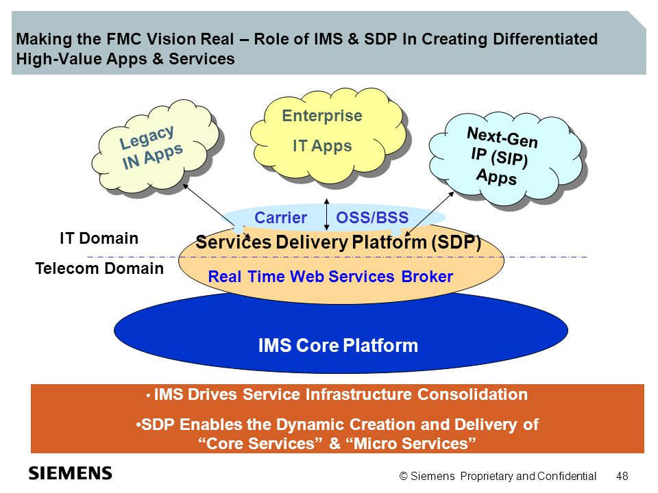 © Siemens Proprietary and Confidential 48 IMS Core Platform Making the FMC Vision Real – Role of IMS & SDP In Creating Differentiated High-Value Apps