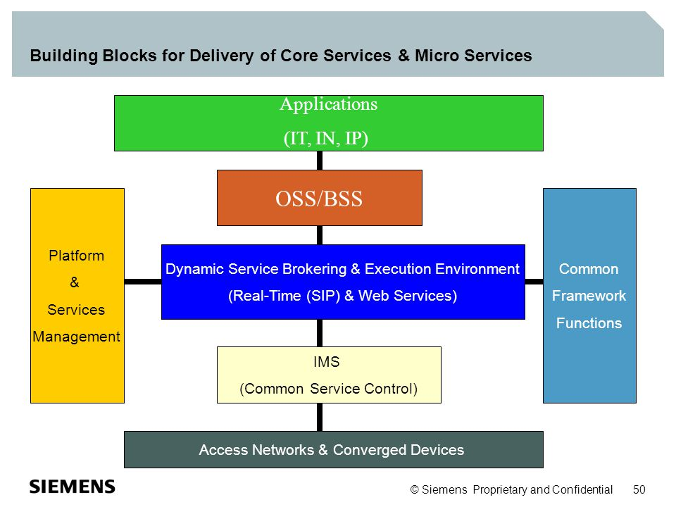 © Siemens Proprietary and Confidential 50 Building Blocks for Delivery of Core Services & Micro Services Dynamic Service Brokering & Execution Environ