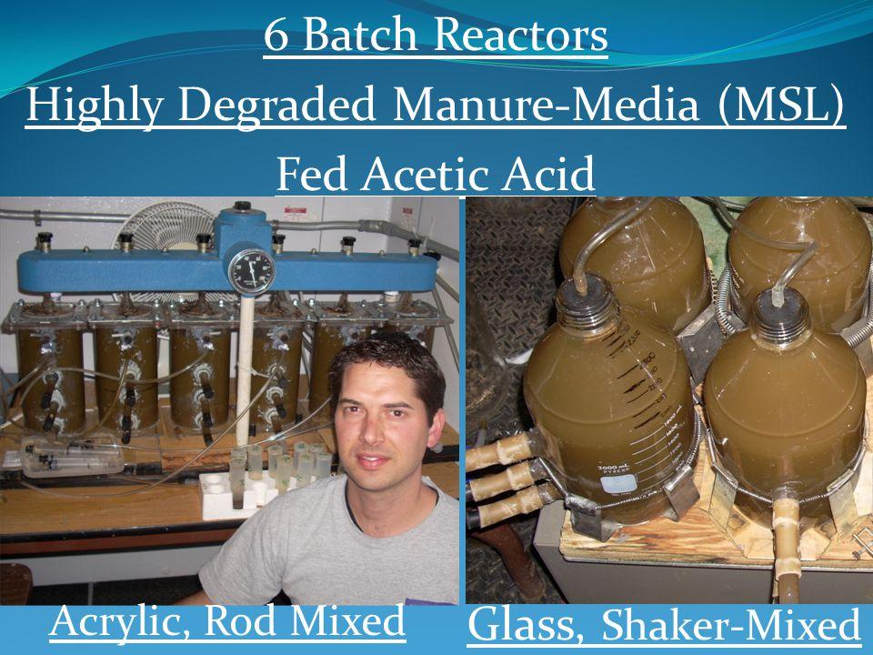 Three Critical Measurements: Methane Production Rates- Flowcell Acetate Consumption Rates-GC Aceticlastic Methanogen Ribosomal DNA Copy # - qPCR