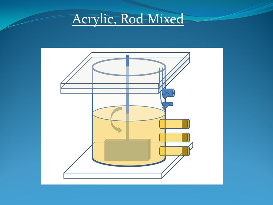 6 Batch Reactors Highly Degraded Manure-Media (MSL) Fed Acetic Acid Acrylic, Rod Mixed Glass, Shaker-Mixed