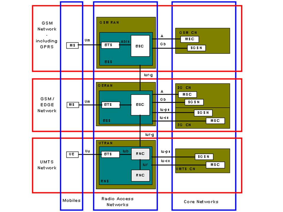 Channel Configurations of WCDMA