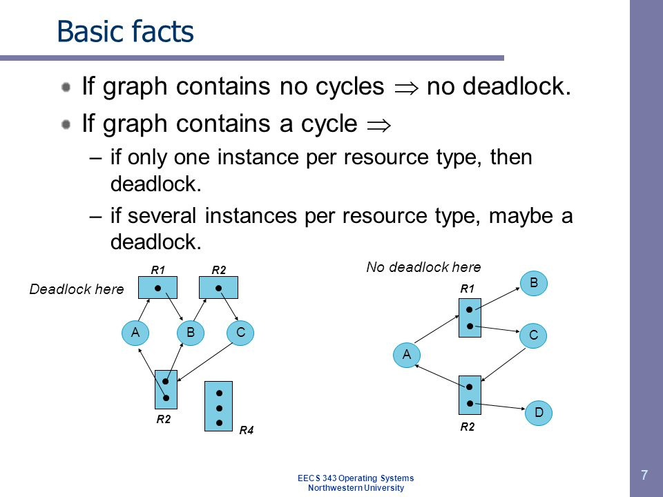 7 Basic facts If graph contains no cycles  no deadlock. If graph contains a cycle  –if only one instance per resource type, then deadlock. –if sever
