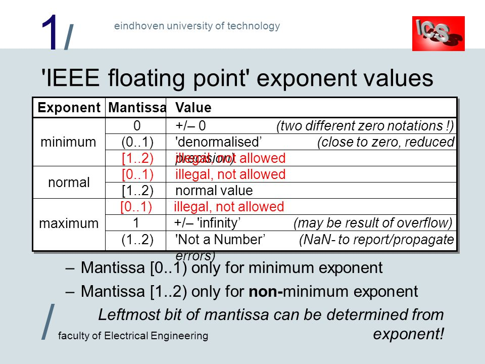 1/1/ / faculty of Electrical Engineering eindhoven university of technology ExponentMantissaValue 'IEEE floating point' exponent values –Mantissa [0..