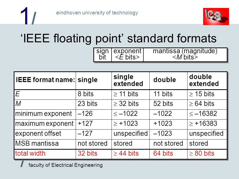 1/1/ / faculty of Electrical Engineering eindhoven university of technology E M minimum exponent maximum exponent exponent offset MSB mantissa total width IEEE format name: 'IEEE floating point' standard formats sign bit exponent mantissa (magnitude) single extended  11 bits  32 bits  –1022  +1023 unspecified stored  44 bits double extended  15 bits  64 bits  –16382  +16383 unspecified stored  80 bits single 8 bits 23 bits –126 +127 –127 not stored 32 bits double 11 bits 52 bits –1022 +1023 –1023 not stored 64 bits