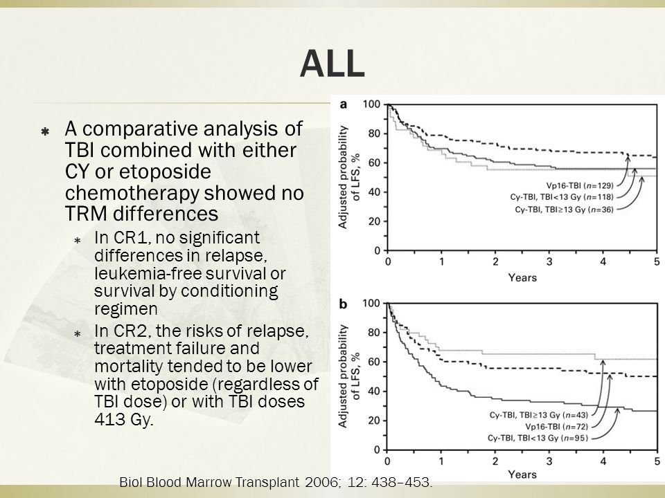 ALL  A comparative analysis of TBI combined with either CY or etoposide chemotherapy showed no TRM differences  In CR1, no significant differences in relapse, leukemia-free survival or survival by conditioning regimen  In CR2, the risks of relapse, treatment failure and mortality tended to be lower with etoposide (regardless of TBI dose) or with TBI doses 413 Gy.