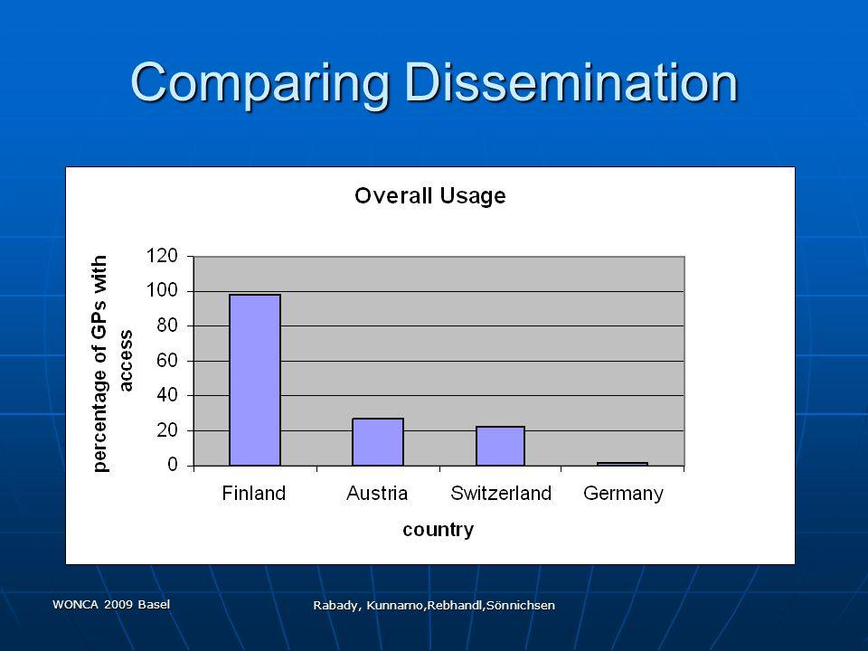 WONCA 2009 Basel Rabady, Kunnamo,Rebhandl,Sönnichsen Comparing Dissemination