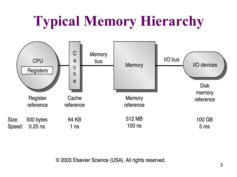 3 Typical Memory Hierarchy