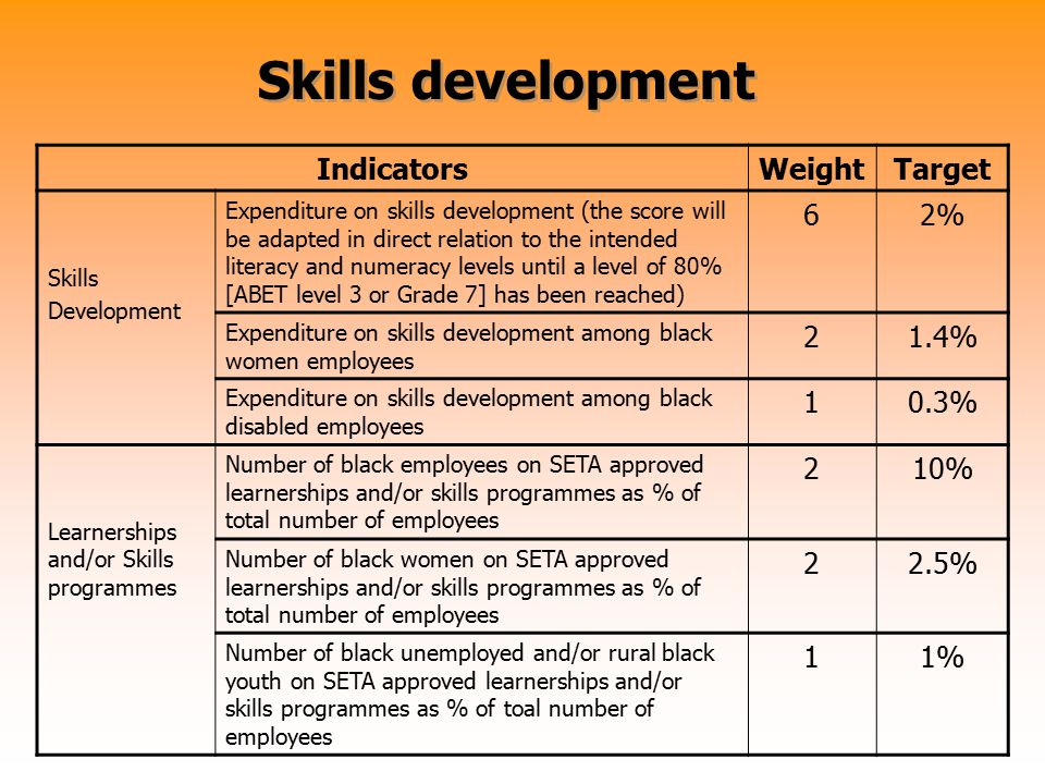 Skills development IndicatorsWeightTarget Skills Development Expenditure on skills development (the score will be adapted in direct relation to the in