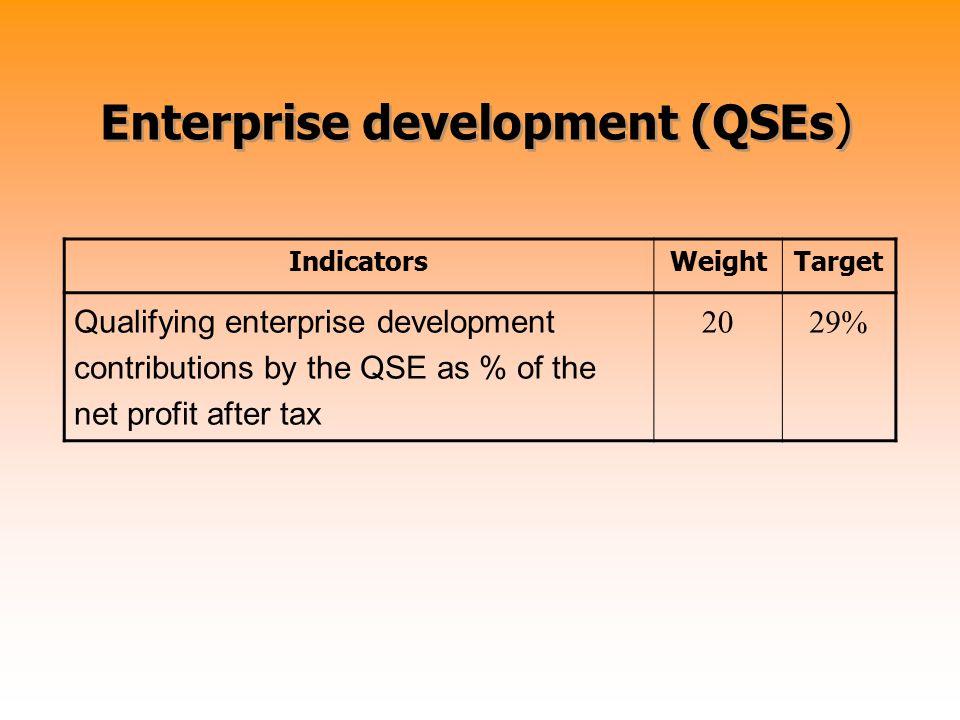 Enterprise development (QSEs) IndicatorsWeightTarget Qualifying enterprise development contributions by the QSE as % of the net profit after tax 2029%