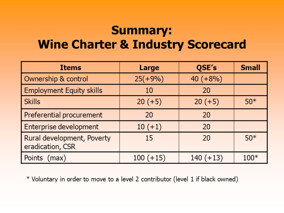 Summary: Wine Charter & Industry Scorecard ItemsLargeQSE'sSmall Ownership & control25(+9%)40 (+8%) Employment Equity skills1020 Skills20 (+5) 50* Pref
