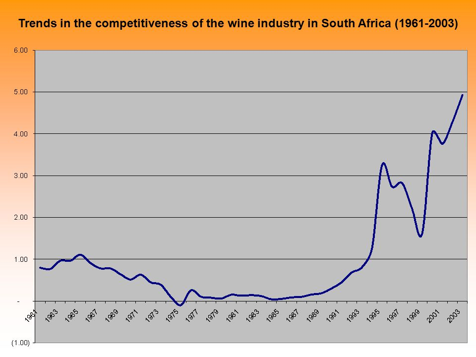 Trends in the competitiveness of the wine industry in South Africa (1961-2003)