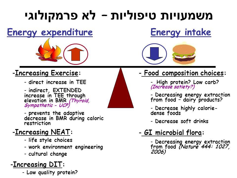 משמעויות טיפוליות – לא פרמקולוגי Energy expenditure Energy intake -Increasing Exercise: - direct increase in TEE - indirect, EXTENDED increase in TEE