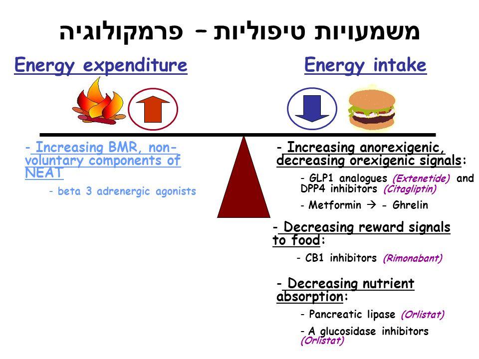משמעויות טיפוליות – פרמקולוגיה Energy expenditure Energy intake - Increasing anorexigenic, decreasing orexigenic signals: - GLP1 analogues (Extenetide