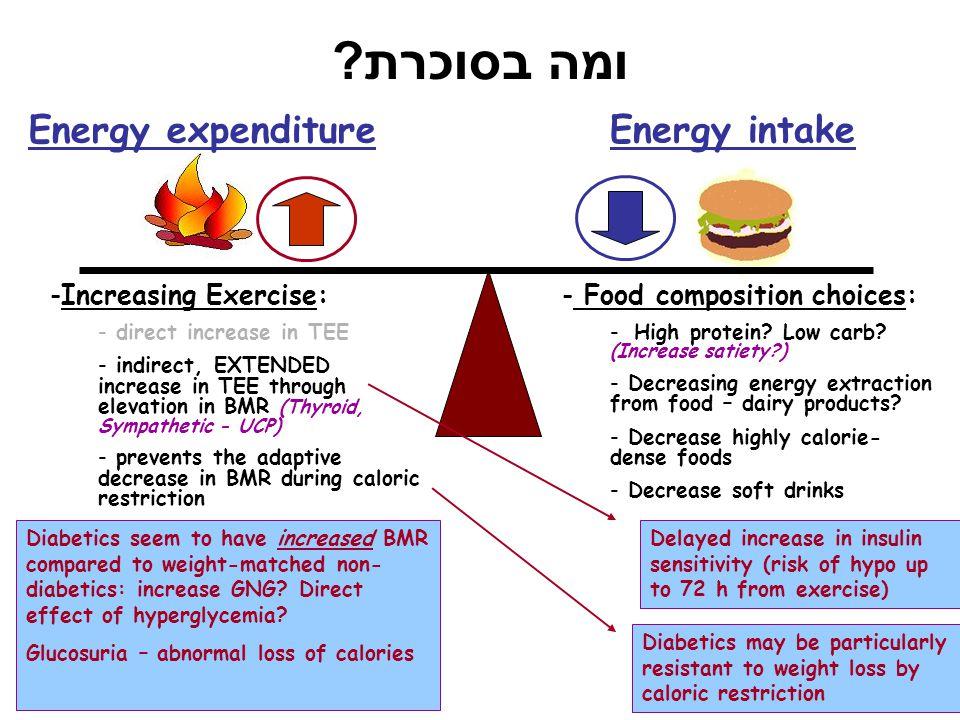 ומה בסוכרת ? Energy expenditure Energy intake -Increasing Exercise: - direct increase in TEE - indirect, EXTENDED increase in TEE through elevation in