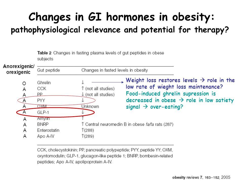 Changes in GI hormones in obesity: pathophysiological relevance and potential for therapy?, 2005 Anorexigenic/ orexigenic OAAAAAOAAAAA AAAAAAAA Weight