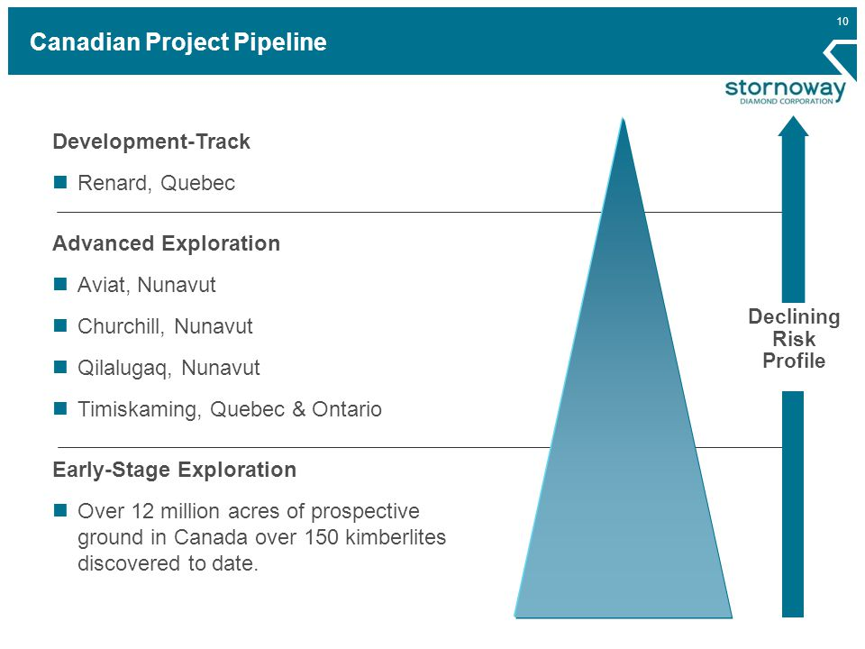 10 Canadian Project Pipeline Development-Track Renard, Quebec Advanced Exploration Aviat, Nunavut Churchill, Nunavut Qilalugaq, Nunavut Timiskaming, Quebec & Ontario Early-Stage Exploration Over 12 million acres of prospective ground in Canada over 150 kimberlites discovered to date.
