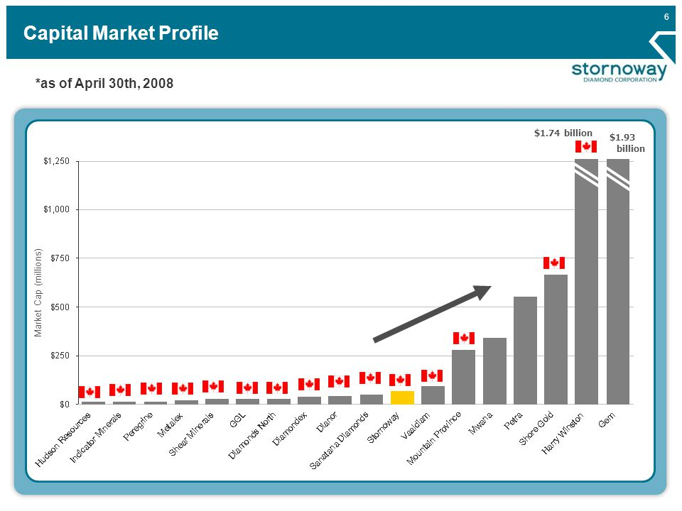 6 Capital Market Profile Market Cap (millions) $1.74 billion *as of April 30th, 2008 $1.93 billion