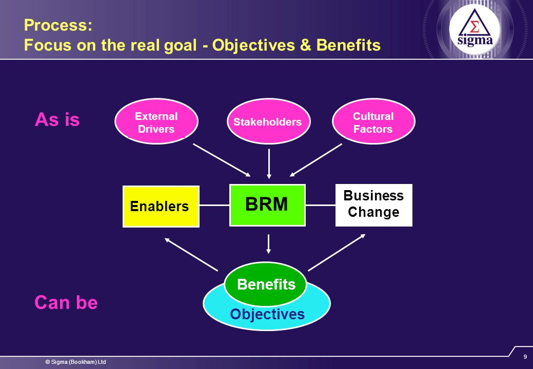 © Sigma (Bookham) Ltd 20 Continuing the development of the Benefits Map